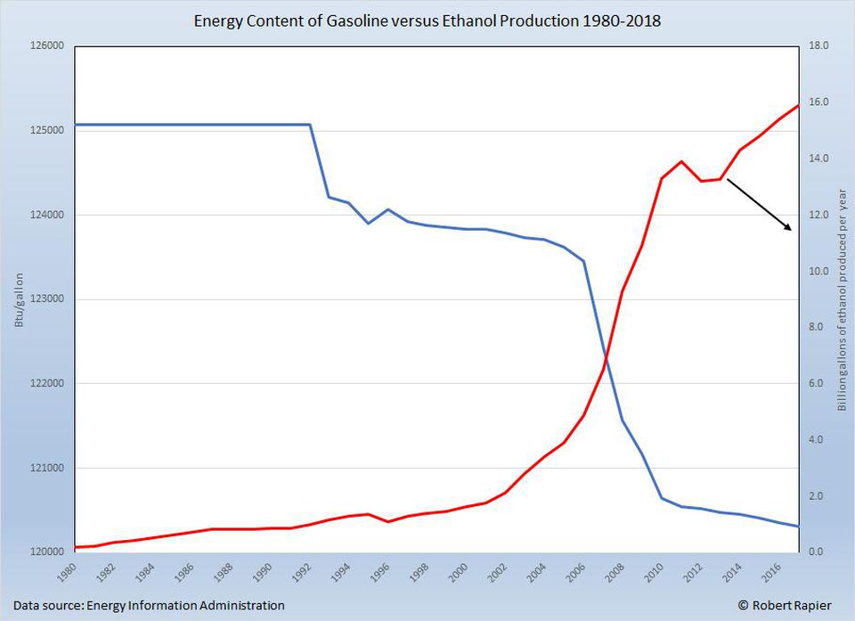 For Example The Renewable Fuel Standard Which Requires More Ethanol To Be Blended With Gasoline Has Dramatically Reduced Actual Energy Content Of A